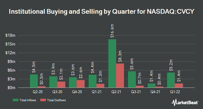 Institutional Ownership by Quarter for Central Valley Community Bancorp (NASDAQ:CVCY)