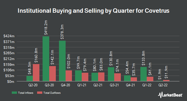 Institutional Ownership by Quarter for Covetrus (NASDAQ:CVET)