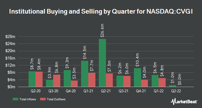 Institutional Ownership by Quarter for Commercial Vehicle Group (NASDAQ:CVGI)