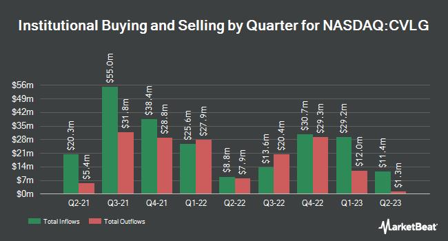 Institutional Ownership by Quarter for Covenant Logistics Group (NASDAQ:CVLG)