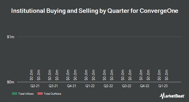 Institutional Ownership by Quarter for ConvergeOne (NASDAQ:CVON)