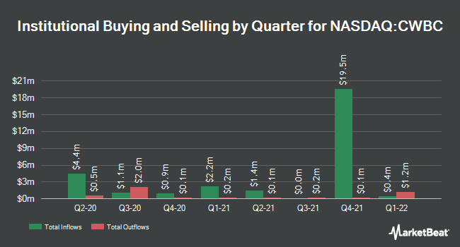 Institutional Ownership by Quarter for Community West Bancshares (NASDAQ:CWBC)