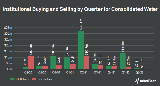 Institutional Ownership by Quarter for Consolidated Water Co. (NASDAQ:CWCO)