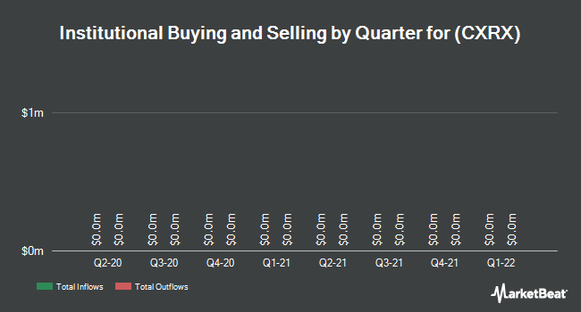 Institutional Ownership by Quarter for Concordia International Corp. (NASDAQ:CXRX)