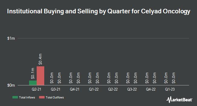Institutional Ownership by Quarter for CELYAD SA/ADR (NASDAQ:CYAD)