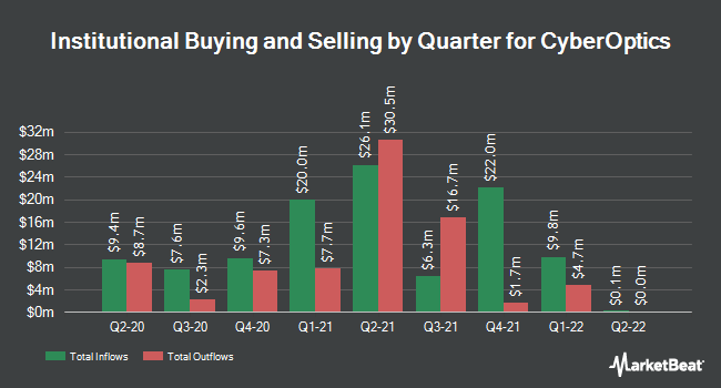 Institutional Ownership by Quarter for CyberOptics (NASDAQ:CYBE)