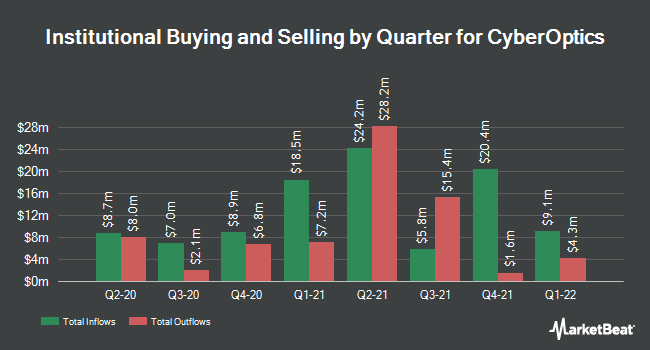 Institutional Ownership by Quarter for CyberOptics Corporation (NASDAQ:CYBE)