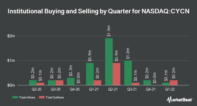 Institutional Ownership by Quarter for Cyclerion Therapeutics (NASDAQ:CYCN)