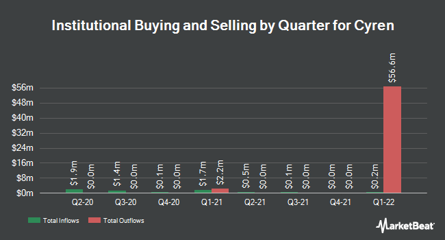Institutional Ownership by Quarter for CYREN (NASDAQ:CYRN)