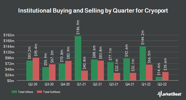 Institutional Ownership by Quarter for CryoPort (NASDAQ:CYRX)