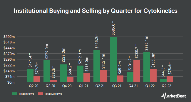 Institutional Ownership by Quarter for Cytokinetics (NASDAQ:CYTK)