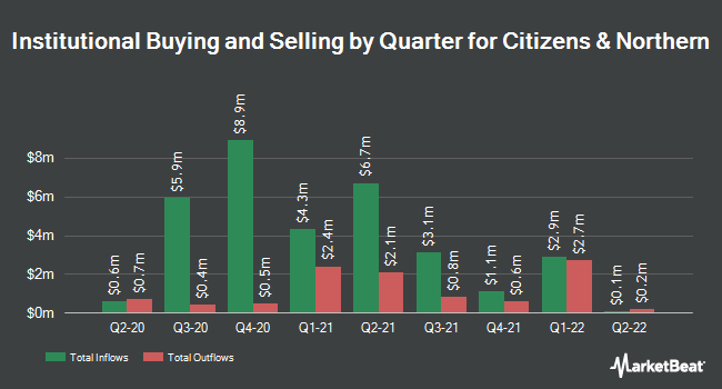 Institutional Ownership by Quarter for Citizens & Northern Corp. (NASDAQ:CZNC)