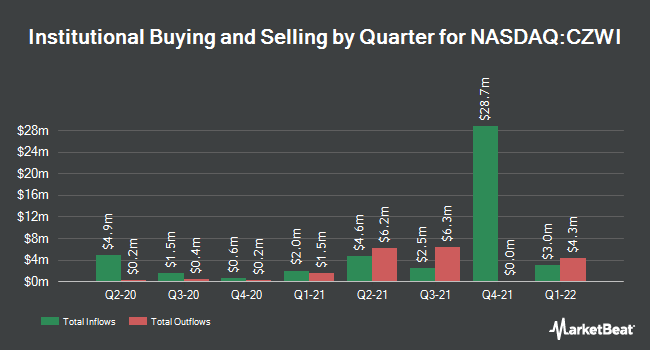 Insider Trading History for Citizens Community Bancorp (NASDAQ:CZWI)