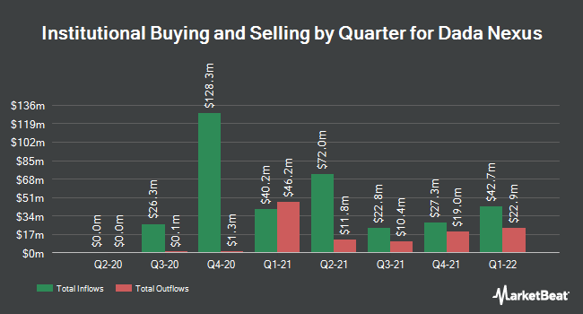 Institutional Ownership by Quarter for Dada Nexus (NASDAQ:DADA)