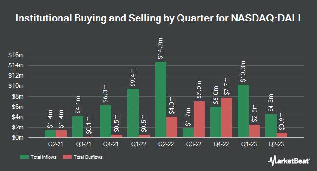 Institutional Ownership by Quarter for First Trust DorseyWright DALI 1 ETF (NASDAQ:DALI)