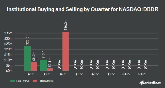 Institutional Ownership by Quarter for Roman DBDR Tech Acquisition (NASDAQ:DBDR)