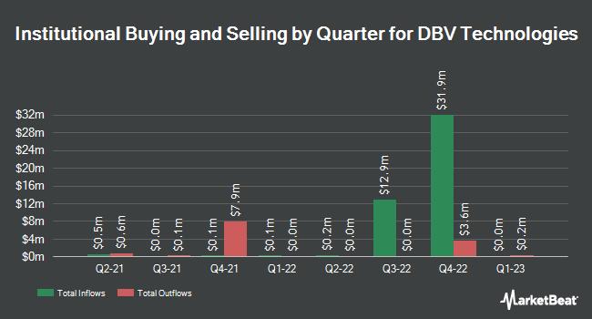 Institutional Ownership by Quarter for DBV TECHNOLOGIE/S (NASDAQ:DBVT)