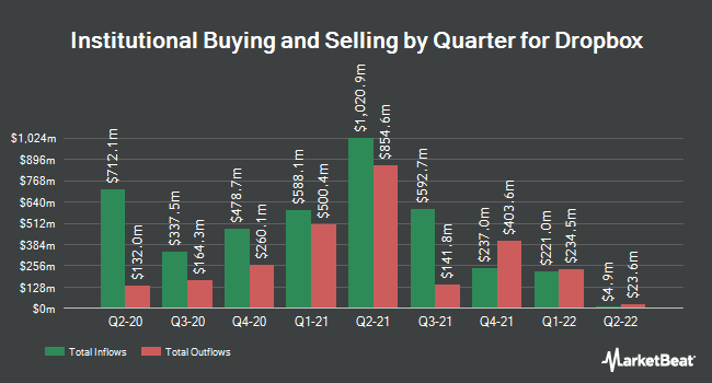 Institutional Ownership by Quarter for Dropbox (NASDAQ:DBX)