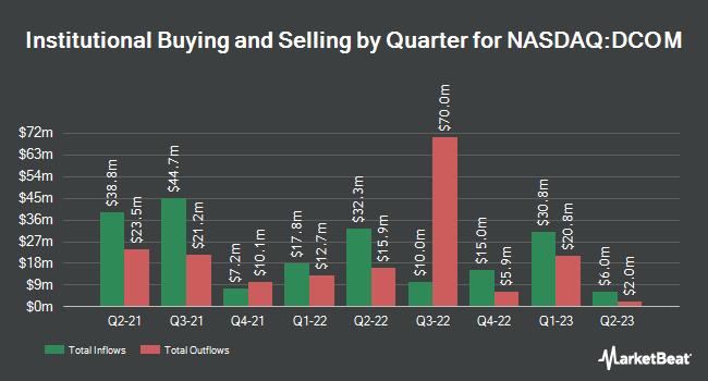 Institutional Ownership by Quarter for Dime Community Bancshares (NASDAQ:DCOM)