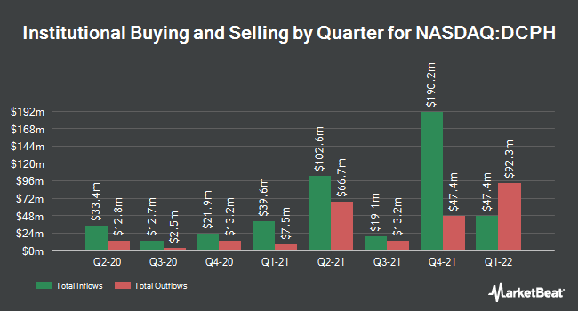 Institutional Ownership by Quarter for Deciphera Pharmaceuticals (NASDAQ:DCPH)