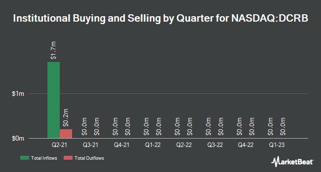 Institutional Ownership by Quarter for Decarbonization Plus Acquisition (NASDAQ:DCRB)