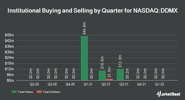 Institutional Ownership by Quarter for DD3 Acquisition Corp. II (NASDAQ:DDMX)