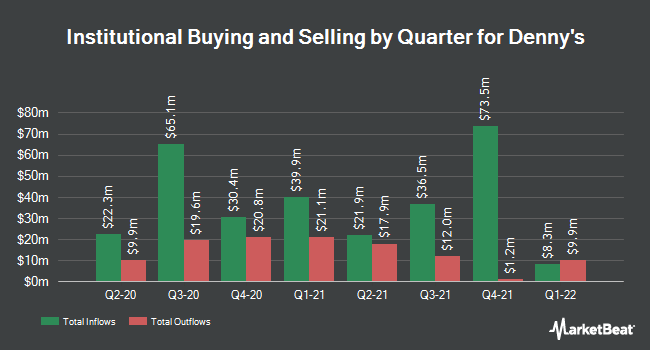 Institutional Ownership by Quarter for Denny`s (NASDAQ:DENN)