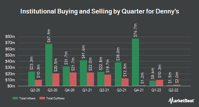 Institutional Ownership by Quarter for Denny`s Corporation (NASDAQ:DENN)