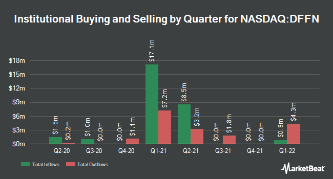 Institutional Ownership by Quarter for Diffusion Pharmaceuticals (NASDAQ:DFFN)