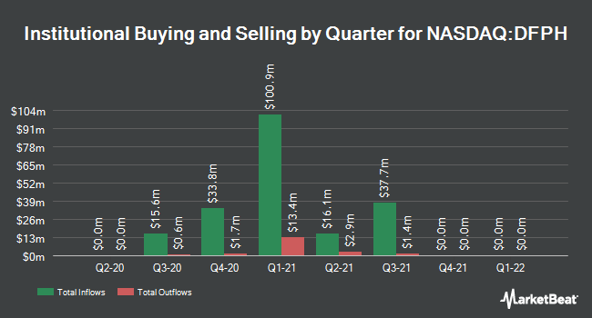 Institutional Ownership by Quarter for DFP Healthcare Acquisitions (NASDAQ:DFPH)