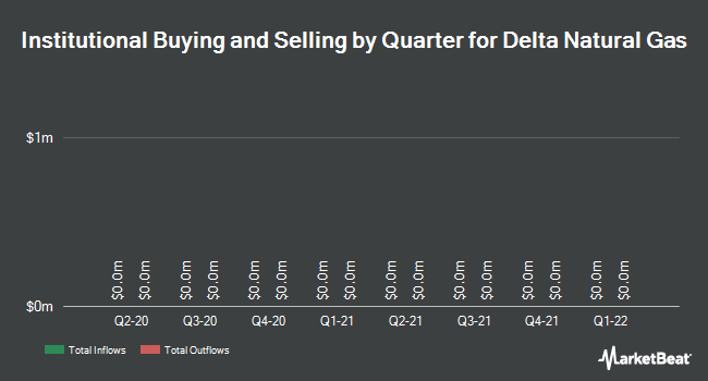 Institutional Ownership by Quarter for Delta Natural Gas Company (NASDAQ:DGAS)