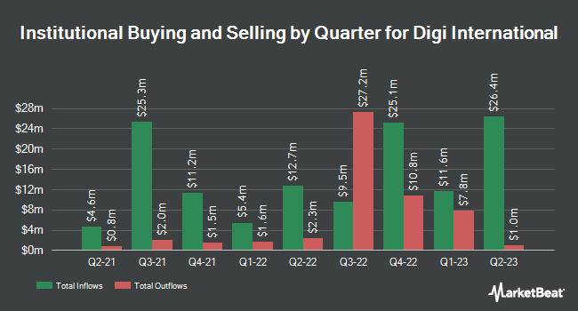 Institutional Ownership by Quarter for Digi International (NASDAQ:DGII)