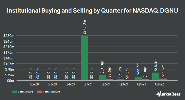 Institutional Ownership by Quarter for Dragoneer Growth Opportunities Corp. III (NASDAQ:DGNU)