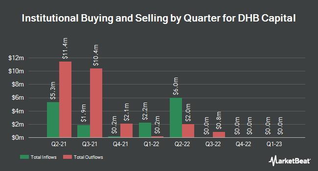 Institutional Ownership by Quarter for DHB Capital (NASDAQ:DHBCU)