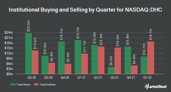 Institutional Ownership by Quarter for Diversified Healthcare Trust (NASDAQ:DHC)