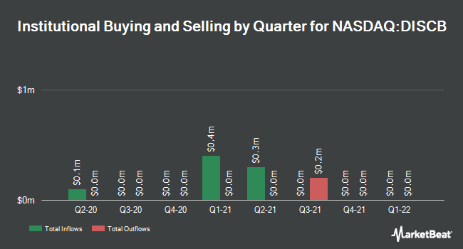 Institutional Ownership by Quarter for Discovery Communications (NASDAQ:DISCB)