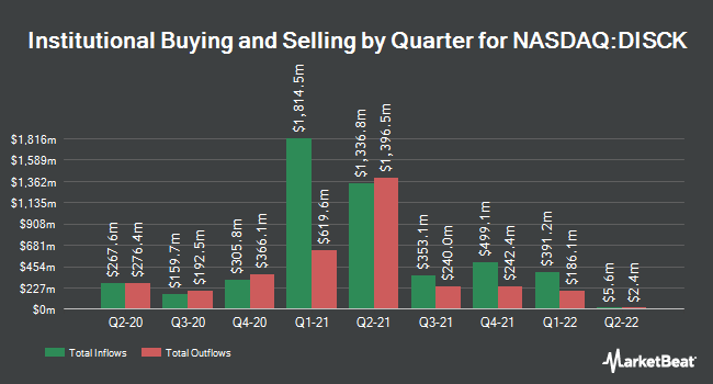 Institutional Ownership by Quarter for Discovery Inc Series C (NASDAQ:DISCK)