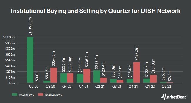 Institutional Ownership by Quarter for DISH Network Corporation (NASDAQ:DISH)
