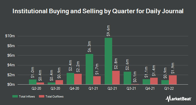 Institutional Ownership by Quarter for Daily Journal (NASDAQ:DJCO)