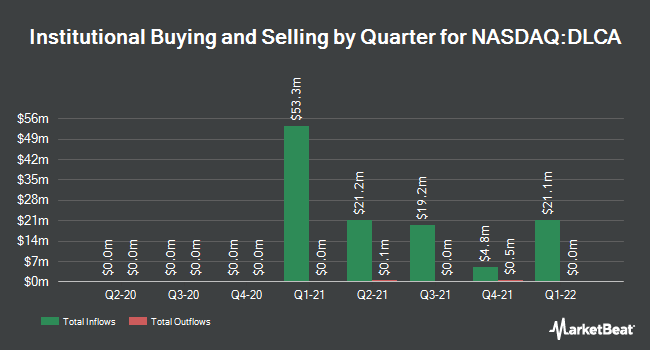 Institutional Ownership by Quarter for Deep Lake Capital Acquisition (NASDAQ:DLCA)