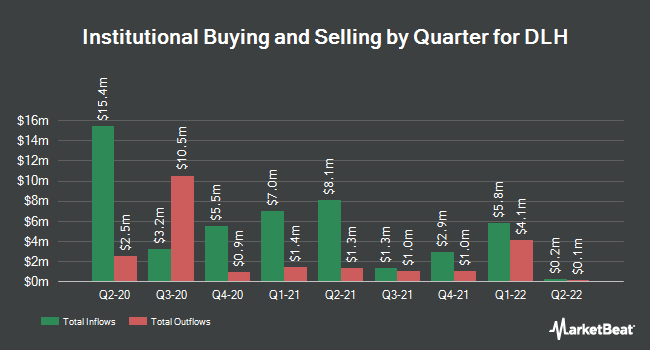 Institutional Ownership by Quarter for DLH Holdings Corp. (NASDAQ:DLHC)