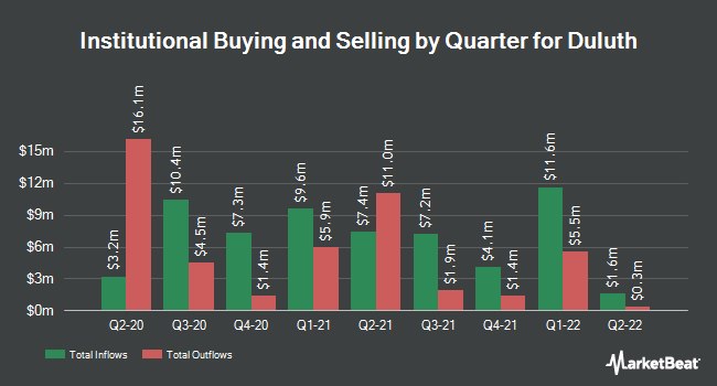 Institutional Ownership by Quarter for Duluth Holdings (NASDAQ:DLTH)