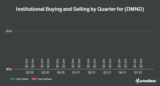 Institutional Ownership by Quarter for Diamond Foods (NASDAQ:DMND)