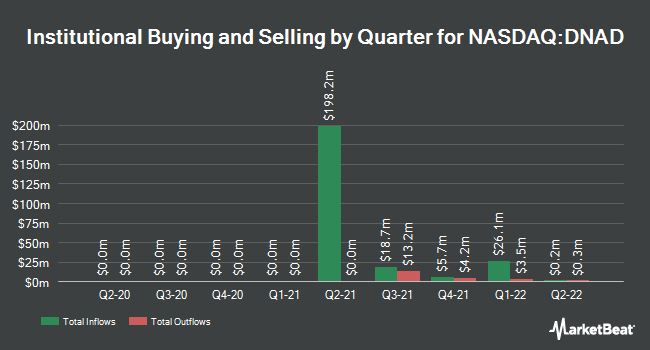 Institutional Ownership by Quarter for Social Capital Suvretta Holdings Corp. IV (NASDAQ:DNAD)