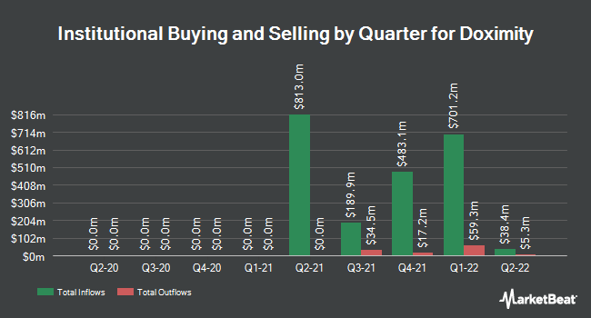 Institutional Ownership by Quarter for Doximity (NASDAQ:DOCS)