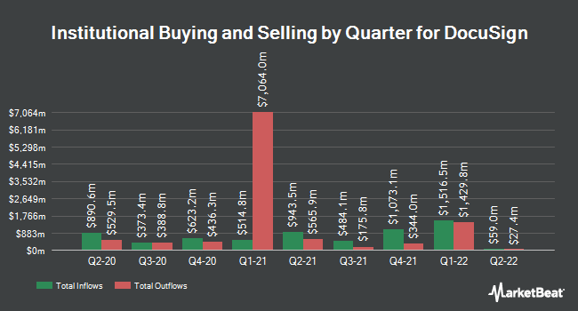 Institutional Ownership by Quarter for Docusign (NASDAQ:DOCU)