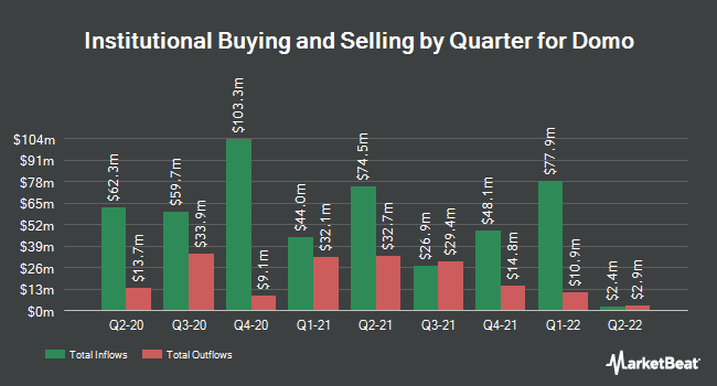 Institutional Ownership by Quarter for Domo (NASDAQ:DOMO)
