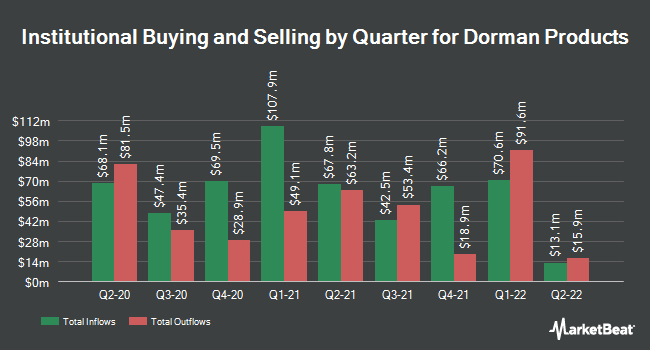 Institutional Ownership by Quarter for Dorman Products (NASDAQ:DORM)