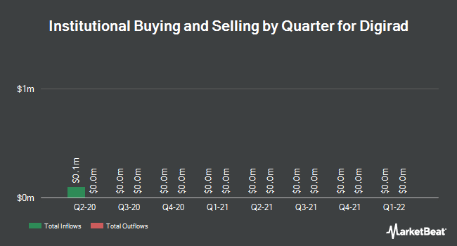 Institutional Ownership by Quarter for Digirad Corporation (NASDAQ:DRAD)