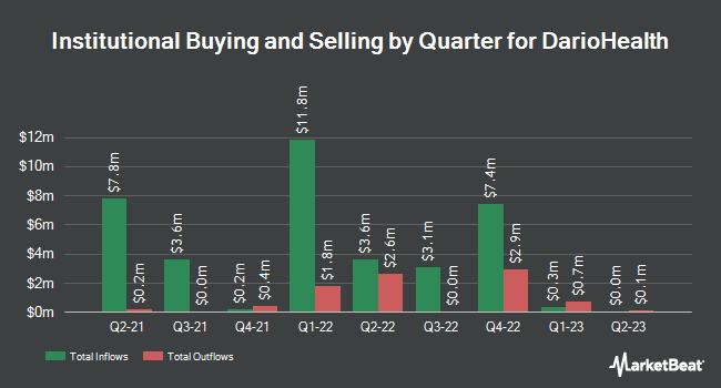 Institutional Ownership by Quarter for DarioHealth (NASDAQ:DRIO)